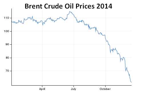 transport-news-brent-crude-oil-prices-2014.PNG