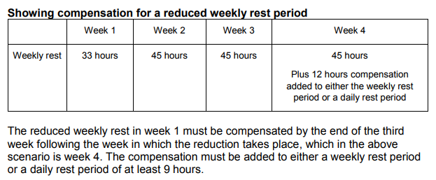 HGV reduced weekly rest